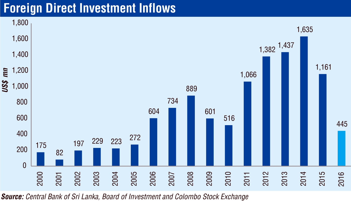 foreign direct investment in singapore The statistic represents the stock of foreign direct investment in construction for singapore from 2008 to 2015 in 2015, the value of stocks of foreign direct investment in the construction industry of singapore was approximately 35 billion singapore dollars.